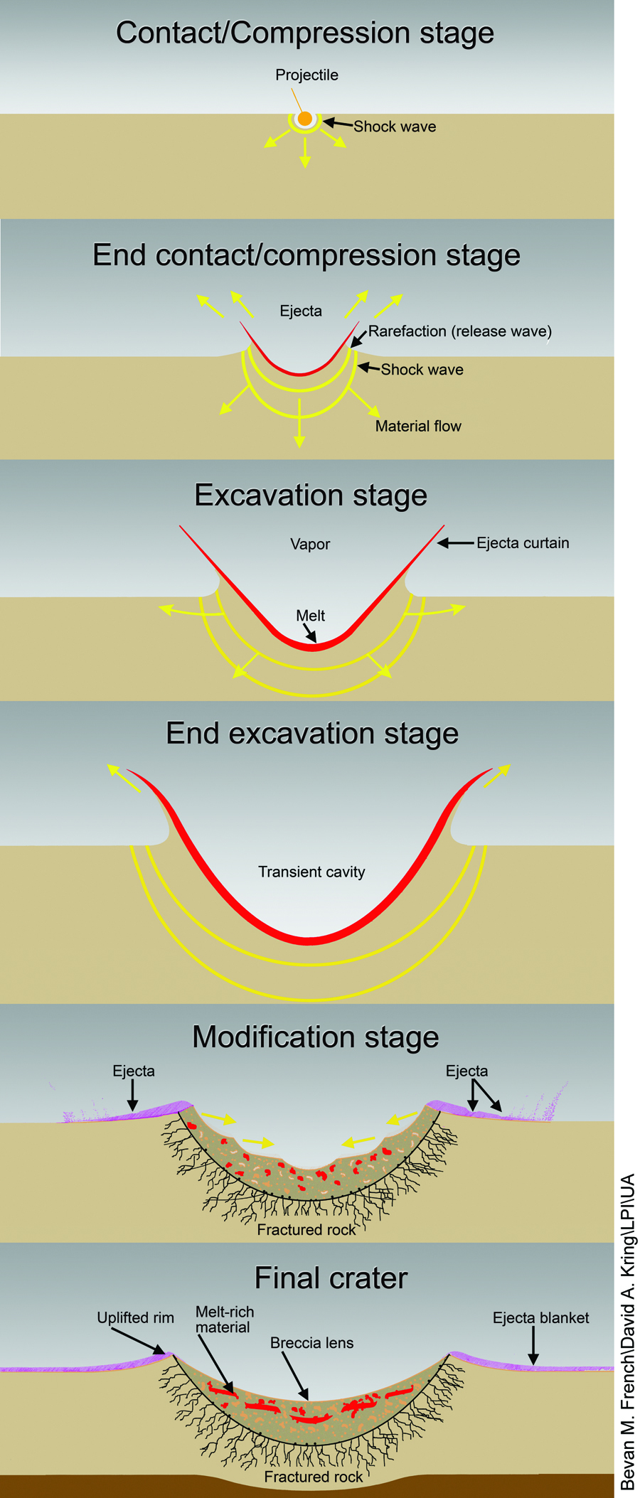 crater formation diagrams