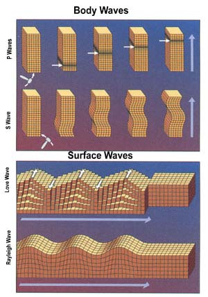 Surface wave theory - USGS