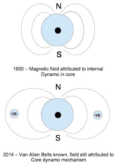 Geomagnetic field