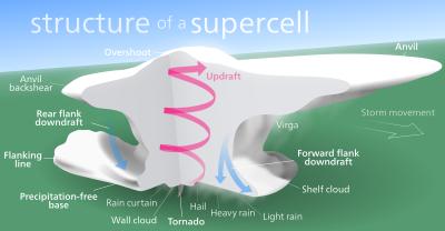 supercell-svg