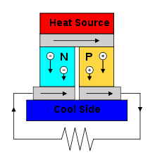220px-Thermoelectric_Generator_Diagram.svg