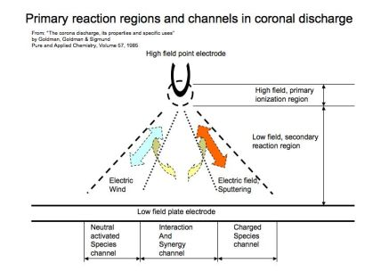 Channels of wind, sputtering and arc mode discharge match channels of coronal discharge