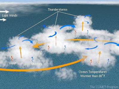 thunderstorms-comet